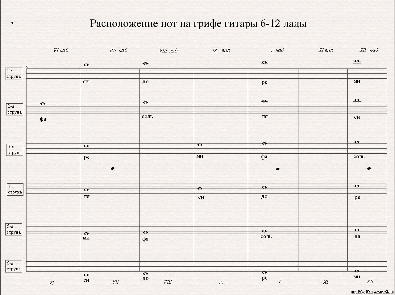 Схема расположения звуков на грифе гитары